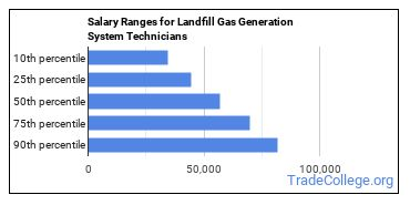 Salary Ranges for Landfill Gas Generation System Technicians