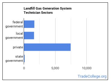 Landfill Gas Generation System Technician Sectors