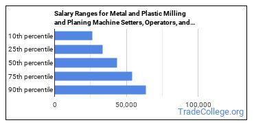 Salary Ranges for Metal and Plastic Milling and Planing Machine Setters, Operators, and Tenders