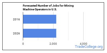 Forecasted Number of Jobs for Mining Machine Operators in U.S.