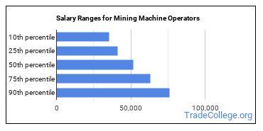 Salary Ranges for Mining Machine Operators