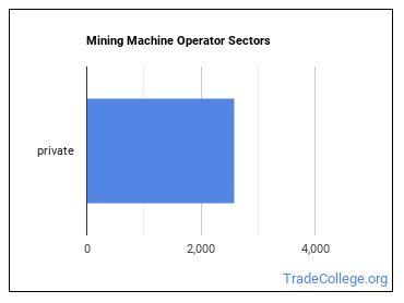 Mining Machine Operator Sectors