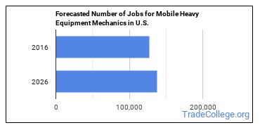 Forecasted Number of Jobs for Mobile Heavy Equipment Mechanics in U.S.