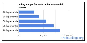 Salary Ranges for Metal and Plastic Model Makers