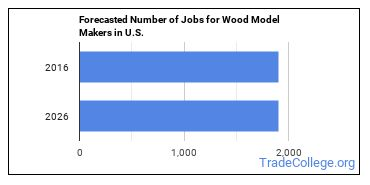 Forecasted Number of Jobs for Wood Model Makers in U.S.