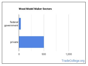 Wood Model Maker Sectors