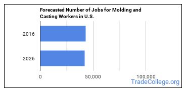Forecasted Number of Jobs for Molding and Casting Workers in U.S.