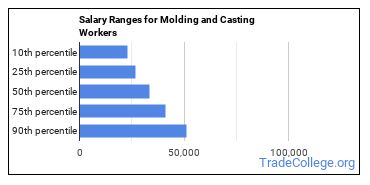 Salary Ranges for Molding and Casting Workers