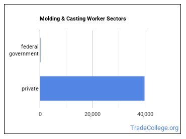 Molding & Casting Worker Sectors