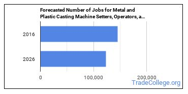 Forecasted Number of Jobs for Metal and Plastic Casting Machine Setters, Operators, and Tenders in U.S.