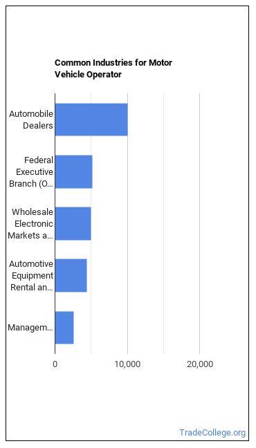 Motor Vehicle Operator Industries