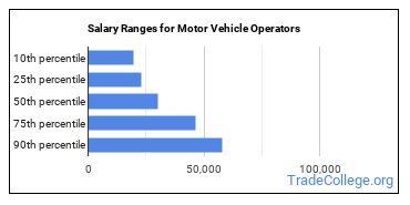 Salary Ranges for Motor Vehicle Operators
