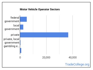 Motor Vehicle Operator Sectors