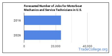 Forecasted Number of Jobs for Motorboat Mechanics and Service Technicians in U.S.