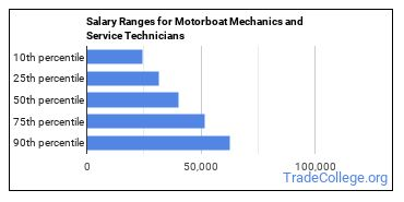 Salary Ranges for Motorboat Mechanics and Service Technicians
