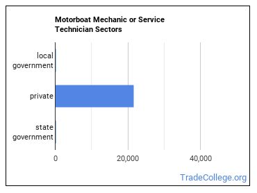 Motorboat Mechanic or Service Technician Sectors