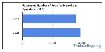Forecasted Number of Jobs for Motorboat Operators in U.S.