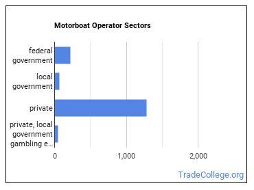 Motorboat Operator Sectors