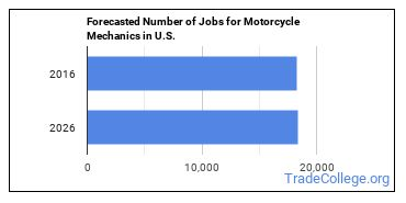 Forecasted Number of Jobs for Motorcycle Mechanics in U.S.