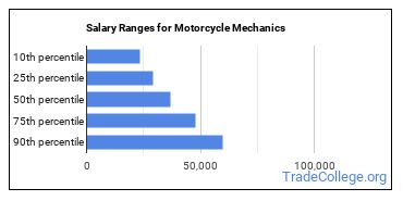 Salary Ranges for Motorcycle Mechanics