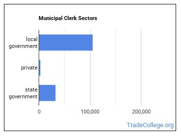 Municipal Clerk Sectors