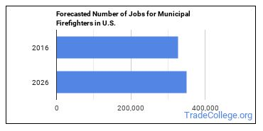 Forecasted Number of Jobs for Municipal Firefighters in U.S.