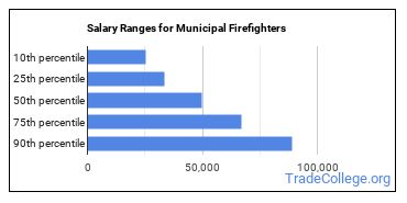 Salary Ranges for Municipal Firefighters