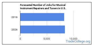 Forecasted Number of Jobs for Musical Instrument Repairers and Tuners in U.S.