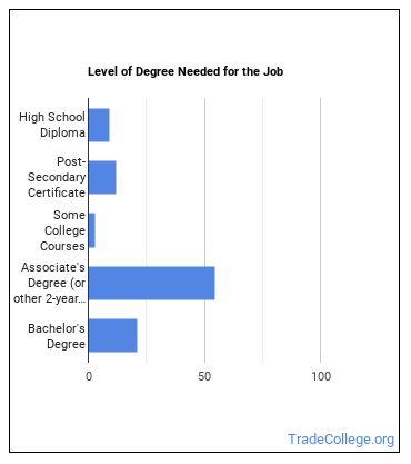 Neurodiagnostic Technologist Degree Level