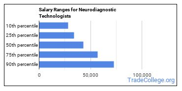 Salary Ranges for Neurodiagnostic Technologists