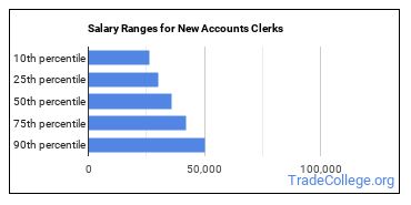 Salary Ranges for New Accounts Clerks