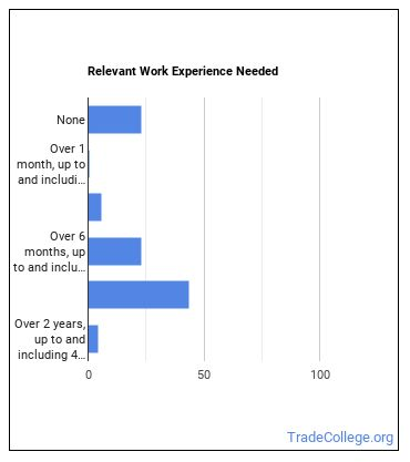 New Accounts Clerk Work Experience