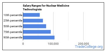 Salary Ranges for Nuclear Medicine Technologists