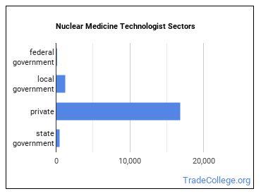 Nuclear Medicine Technologist Sectors
