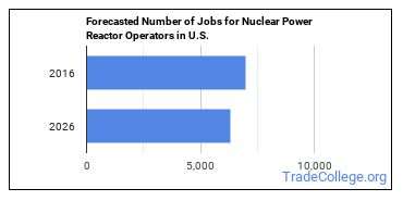 Forecasted Number of Jobs for Nuclear Power Reactor Operators in U.S.