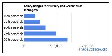 Salary Ranges for Nursery and Greenhouse Managers