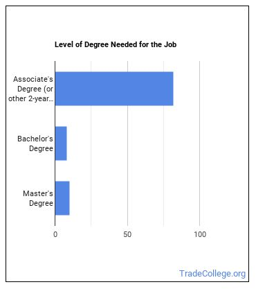Occupational Therapy Assistant Degree Level