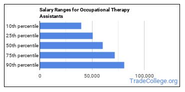 Salary Ranges for Occupational Therapy Assistants