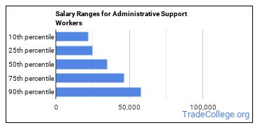 Salary Ranges for Administrative Support Workers