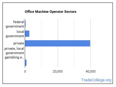Office Machine Operator Sectors