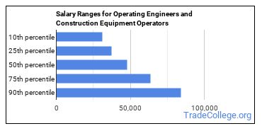 Salary Ranges for Operating Engineers and Construction Equipment Operators