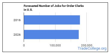 Forecasted Number of Jobs for Order Clerks in U.S.