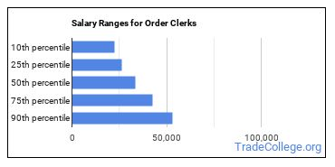 Salary Ranges for Order Clerks