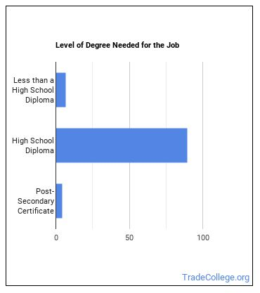 Orderly Degree Level