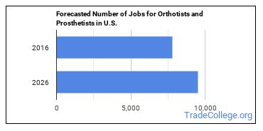 Forecasted Number of Jobs for Orthotists and Prosthetists in U.S.