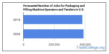 Forecasted Number of Jobs for Packaging and Filling Machine Operators and Tenders in U.S.