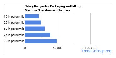Salary Ranges for Packaging and Filling Machine Operators and Tenders