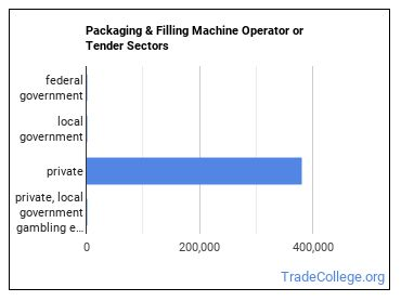Packaging & Filling Machine Operator or Tender Sectors