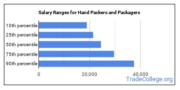 Salary Ranges for Hand Packers and Packagers