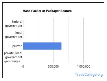 Hand Packer or Packager Sectors